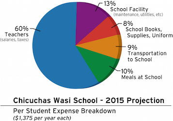 CW 2015 Budget_PieChart_Feb15_1_perc